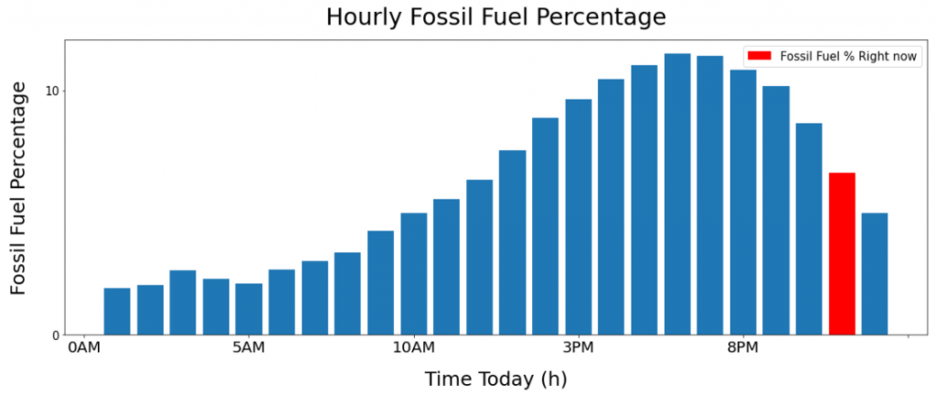 Fossil fuel forecast throughout the day